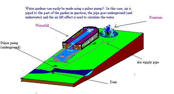Building a pulser pump for water displays this does not matter so much the waterfall in the diagram is a bit too dramatic compared to the stream ccuart Choice Image